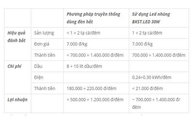 So sánh phương pháp đánh cá 'vó bè' sử dụng đèn hắt truyền thống và đèn Led nhúng dụ cá BKST